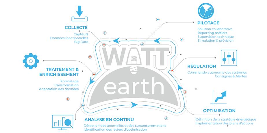 bandeau-watt-earth